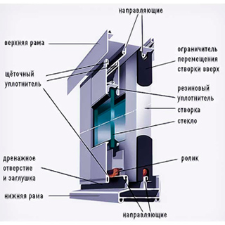 схема профиля Проведал